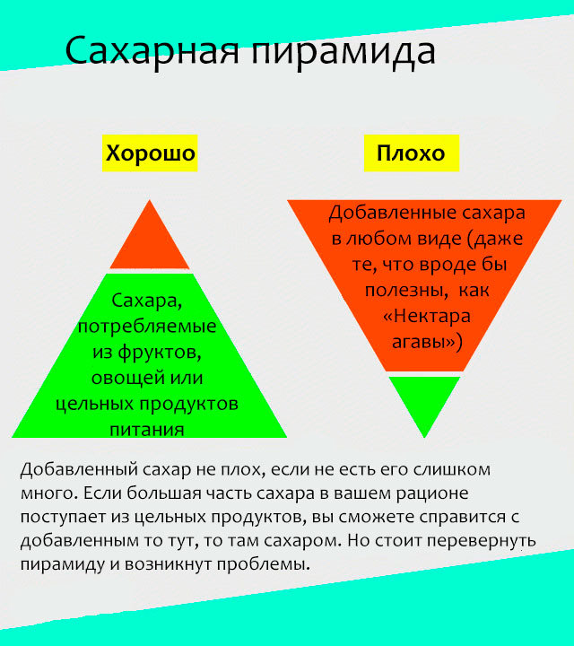 Сахароза польза и вред:  области применения вещества