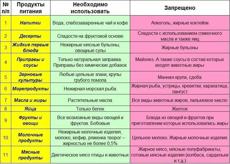 Диета при гипертонии: принципы, важные моменты, что исключить, примеры меню