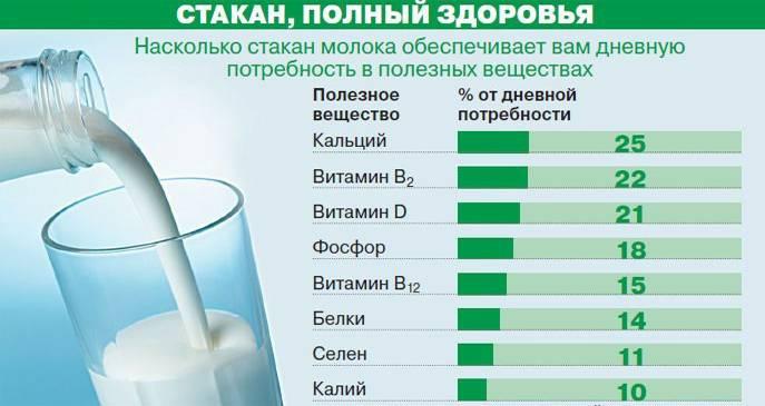 Козье молоко – показания и противопоказания к его употреблению
