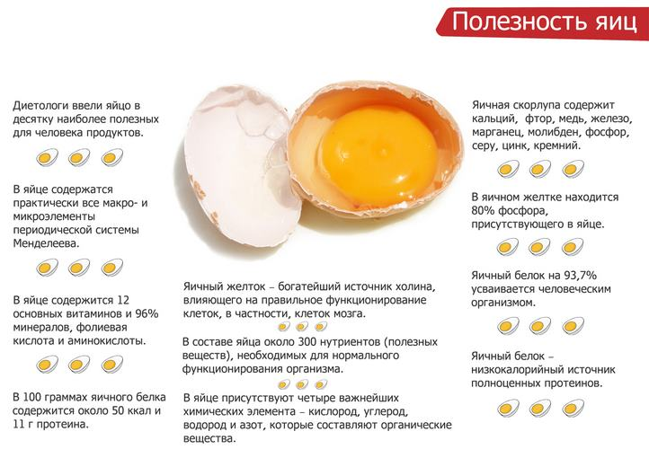 Что полезнее яичница или вареные яйца?