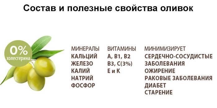 Оливки и маслины, их польза и вред для организма