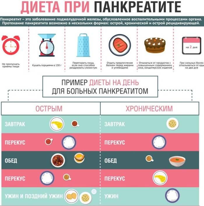 Диета при разных формах холецистита: какие продукты разрешаются