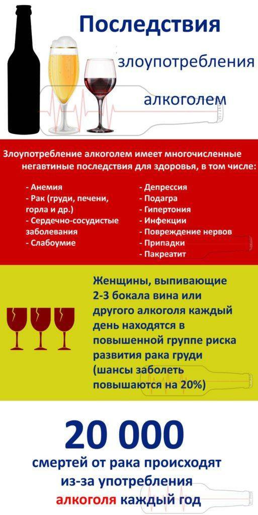 Инфографика: последствия злоупотребления алкоголем