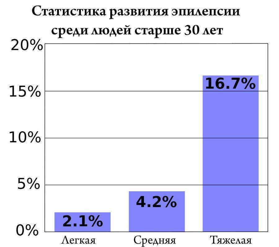 Статистика развития эпилепсии