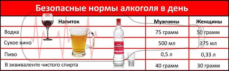 Таблицы нормы алкоголя