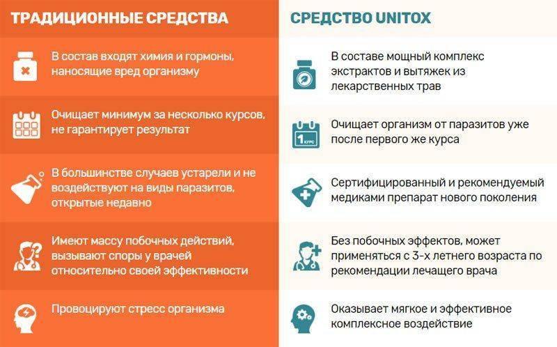 Особенности комплекса Унитокс