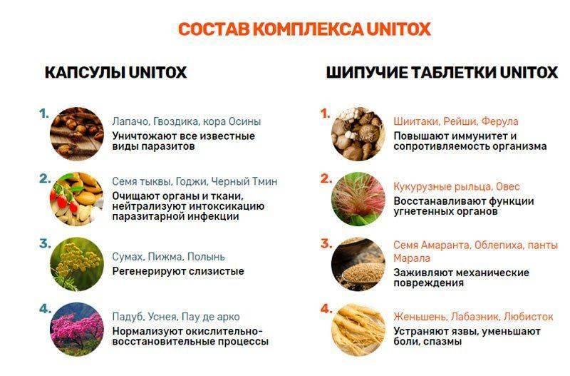 Натуральные компоненты Унитокса