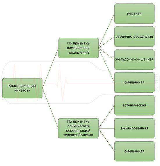 Классификация кинетоза