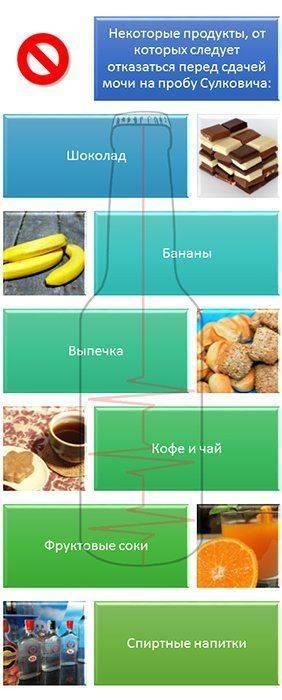 Продукты, которые не следует употреблять