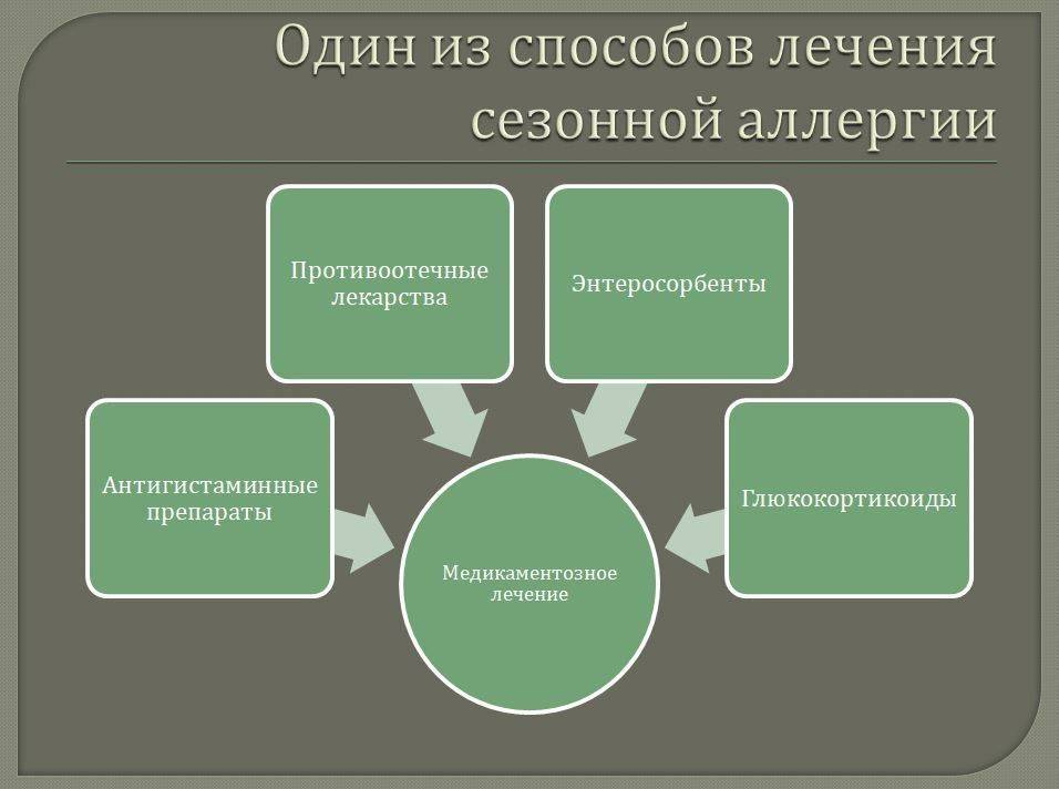 Схема терапии лекарствами