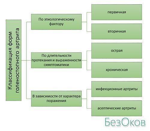 Классификация голеностопного артрита