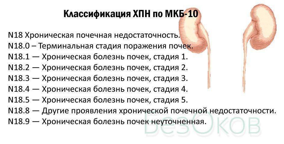 ХПН по МКБ-10