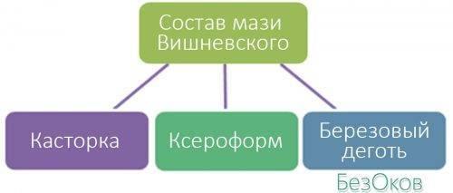 Состав Мази Вишневского