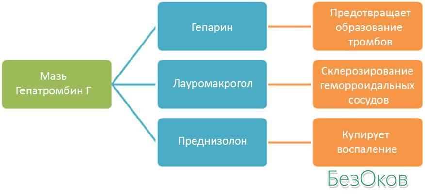 Схема состава мази Гепатромбин Г