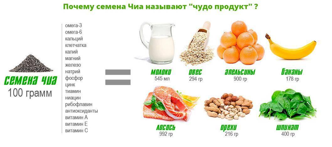 Чиа семена: польза и вред для здоровья человека