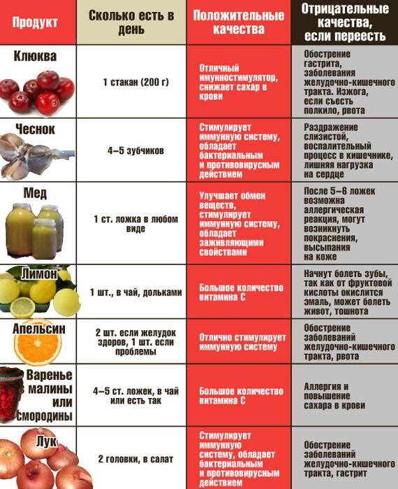 5 причин, почему вам нужно есть лимоны каждый день