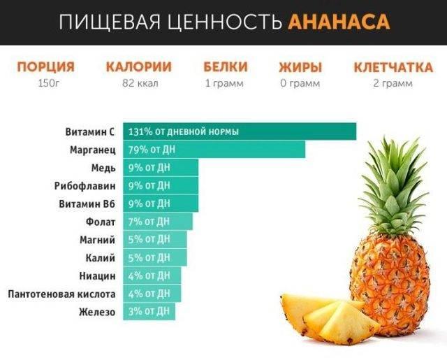 Ананас при беременности - можно ли, польза и вред во время беременности ананас при беременности - можно ли, польза и вред во время беременности