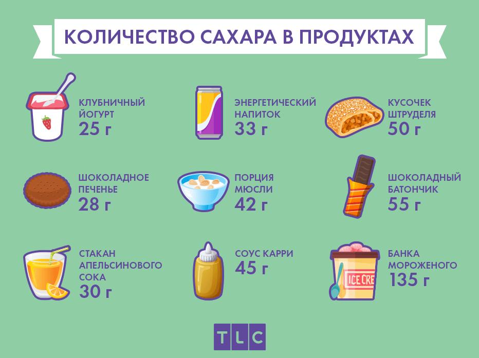 Чем полезен сахар для организма человека?