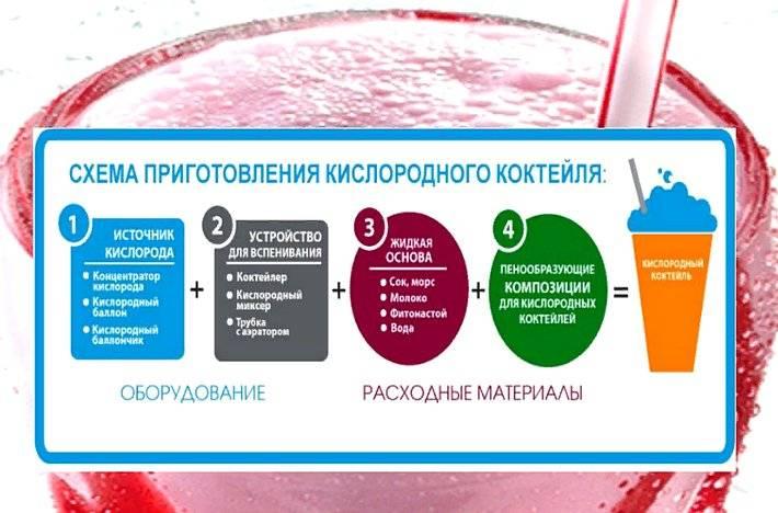 Польза и вред кислородного коктейля для взрослых и детей