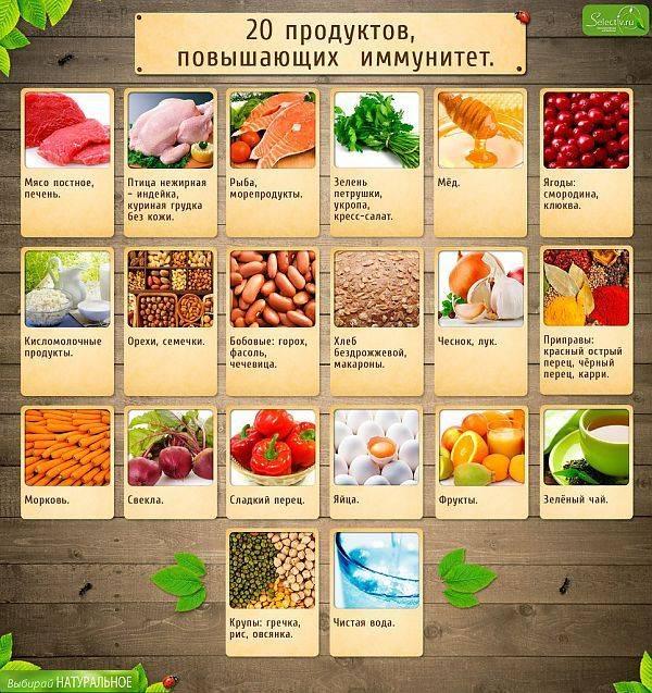 Полезные фрукты, повышающие иммунитет взрослых и детей