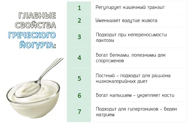 Греческий йогурт. что это такое, чем отличается от обычного. состав, калорийность. как приготовить натуральный