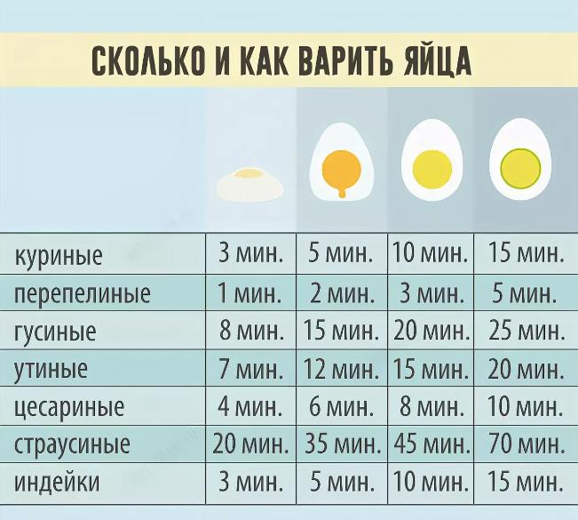 Сколько по времени варить яйца всмятку и вкрутую после закипания
