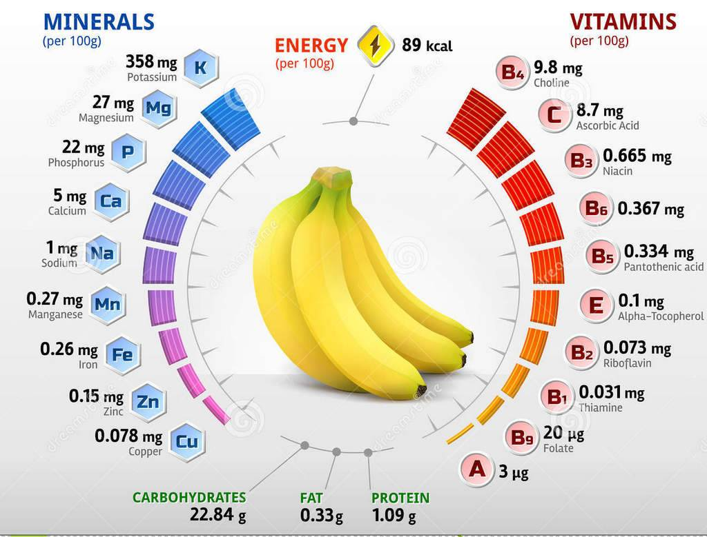 Польза и вред бананов для мужчин и женщин