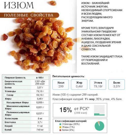 Изюм: польза и вред для здоровья, калорийность, польза при похудении
