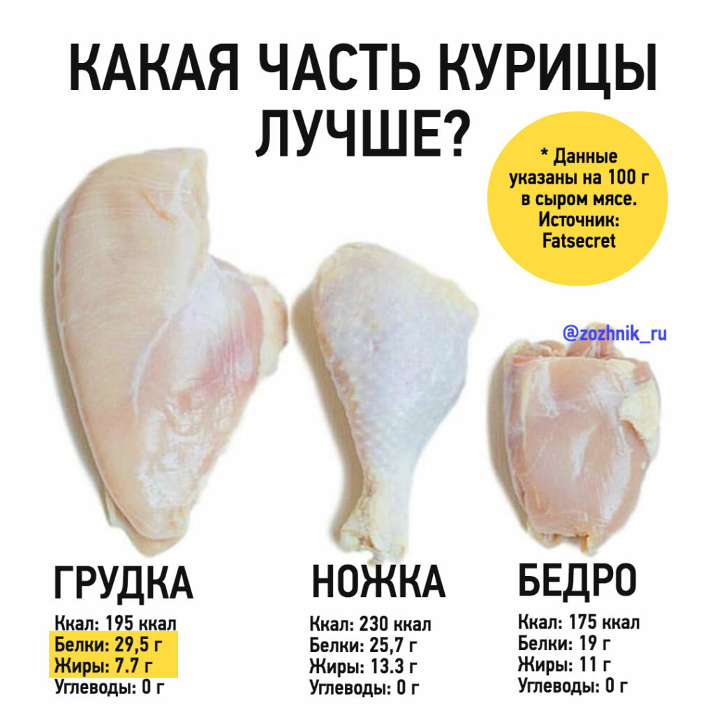 Куриная грудка польза и вред