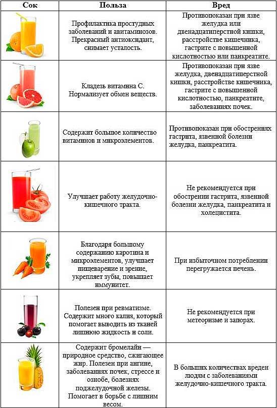 20 лучших соков для похудения