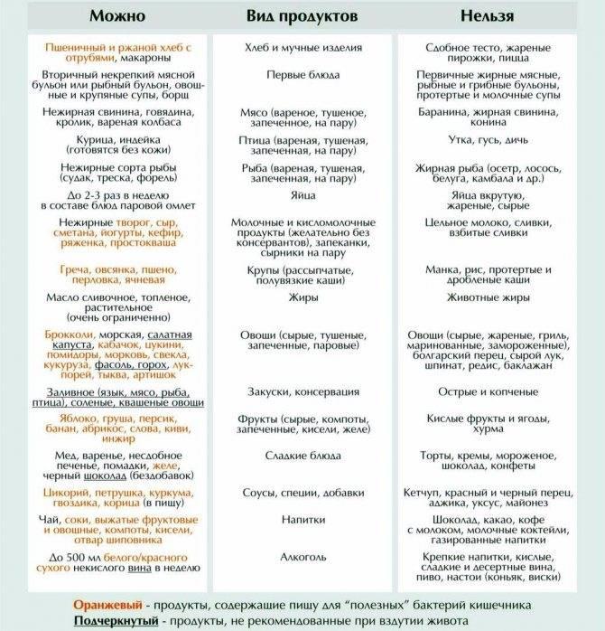 Диета при колите: особенности приготовления блюд и меню