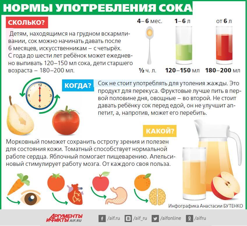 5 мифов о детоксе: пить ли соки для очищения организма?