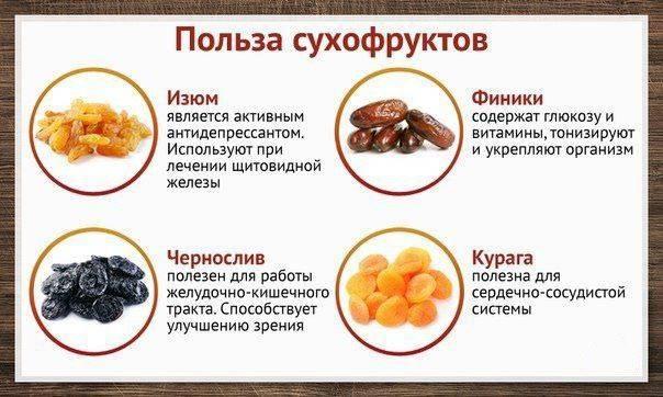 Курага - полезные свойства, рецепты, лечение