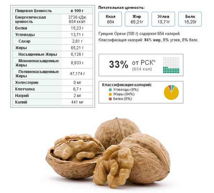 Что представляет собой масло грецкого ореха? состав, польза, вред и применение продукта