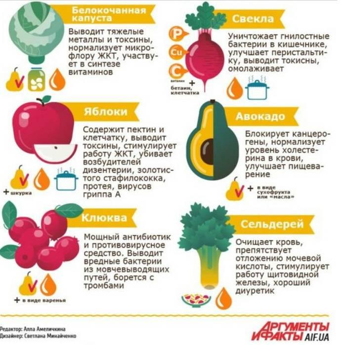 Топ-10 полезных продуктов: что есть, чтобы почки были здоровы