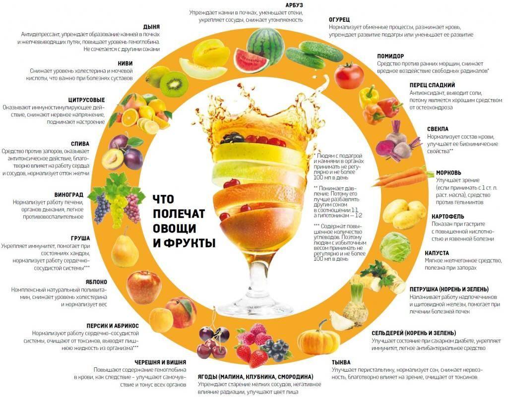 Какие фрукты самые полезные для организма человека