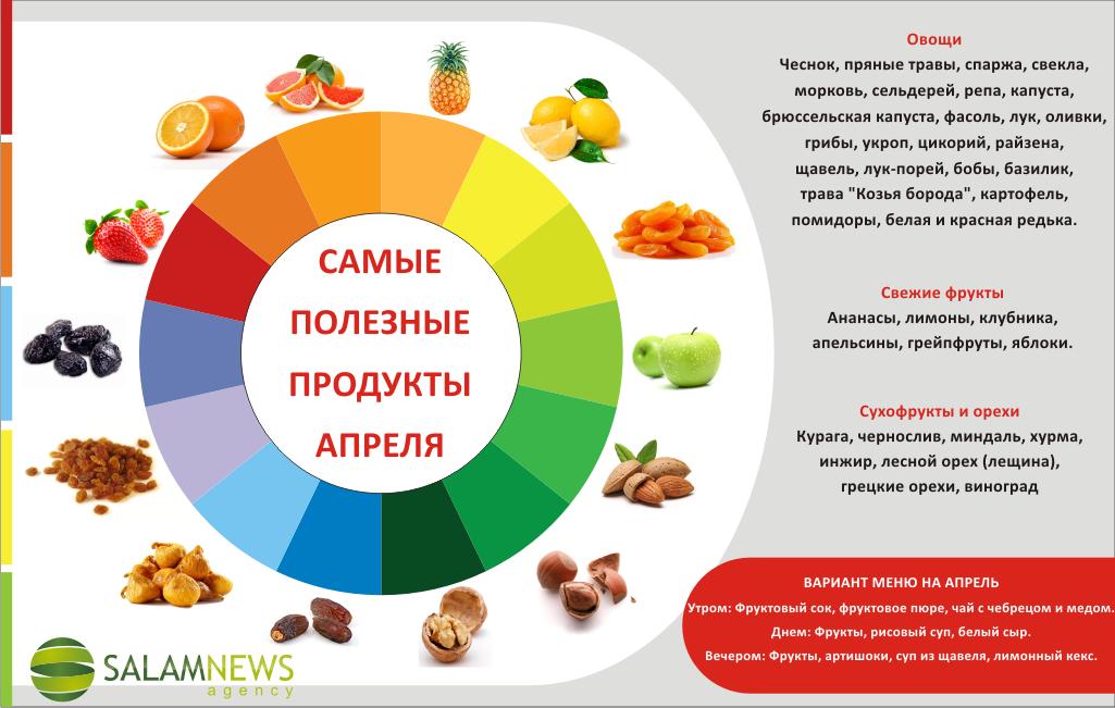 Топ 5 самых полезных фруктов