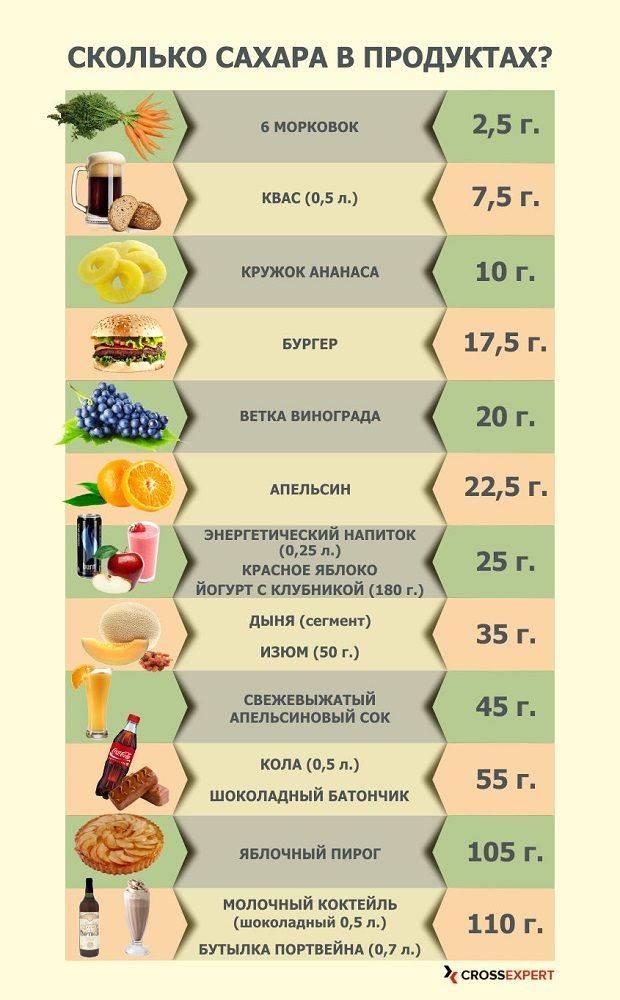 Какой сахар самый полезный?