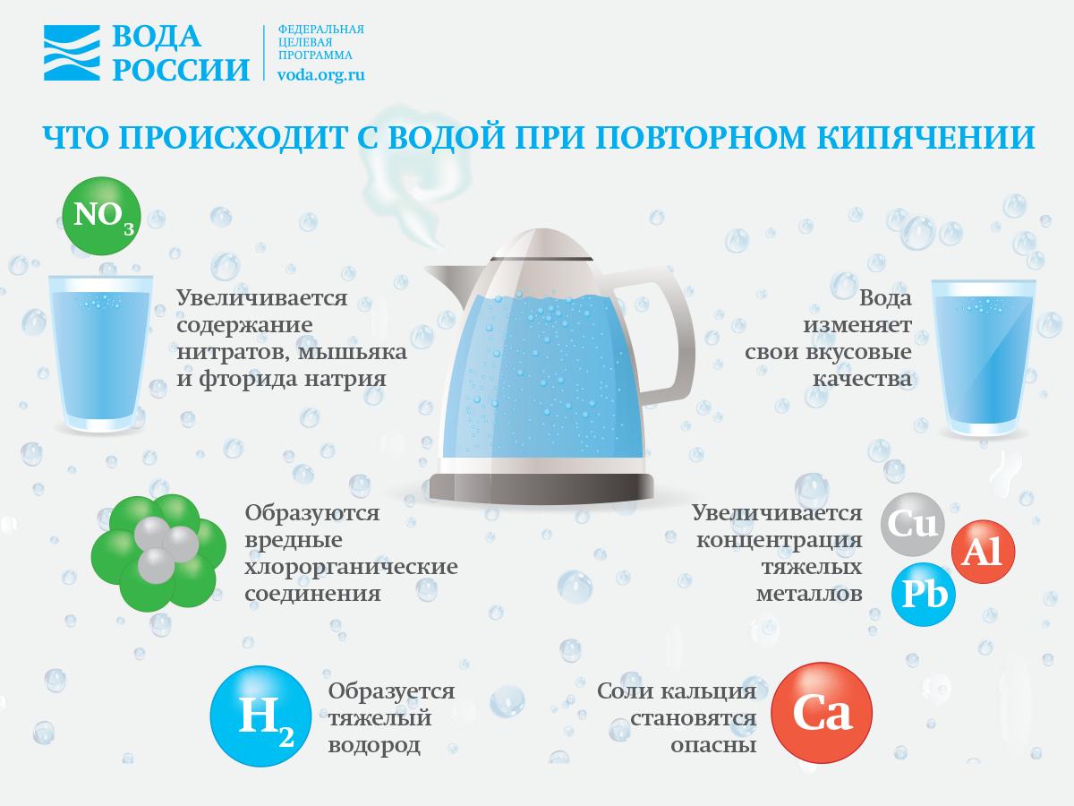 Кипяченая вода – польза или вред?
