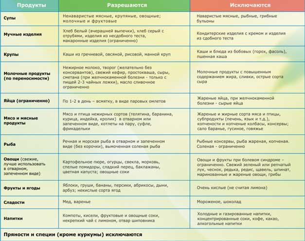 Какие продукты разрешены при панкреатите, а какие запрещены?