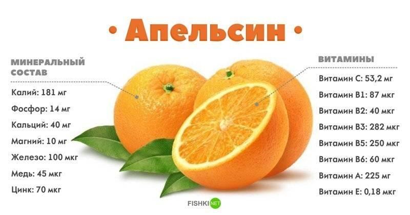 Сколько лимонов в день можно есть