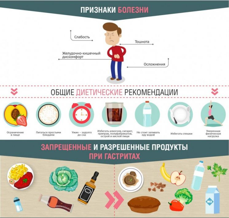 Диета при гастрите —что можно есть, а что запрещено? примеры продуктов, меню