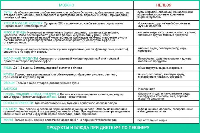 Диета при колите: разрешенные и запрещенные продукты, меню при разных формах болезни