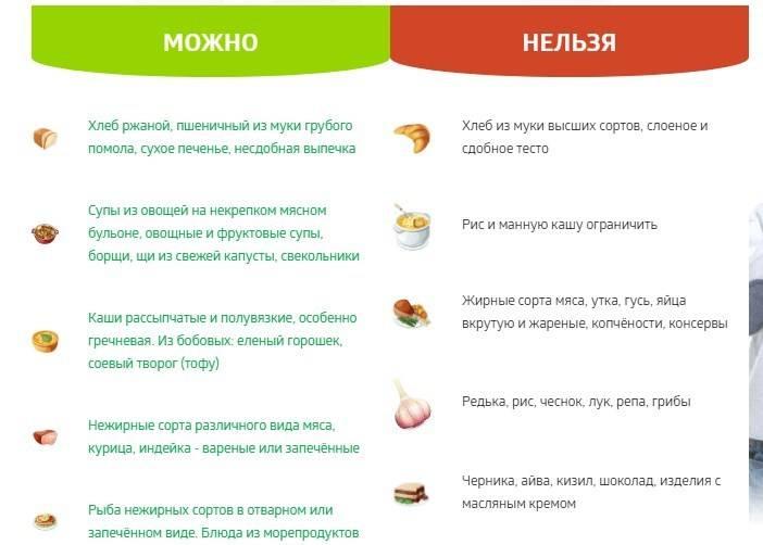 Список продуктов вызывающих запор