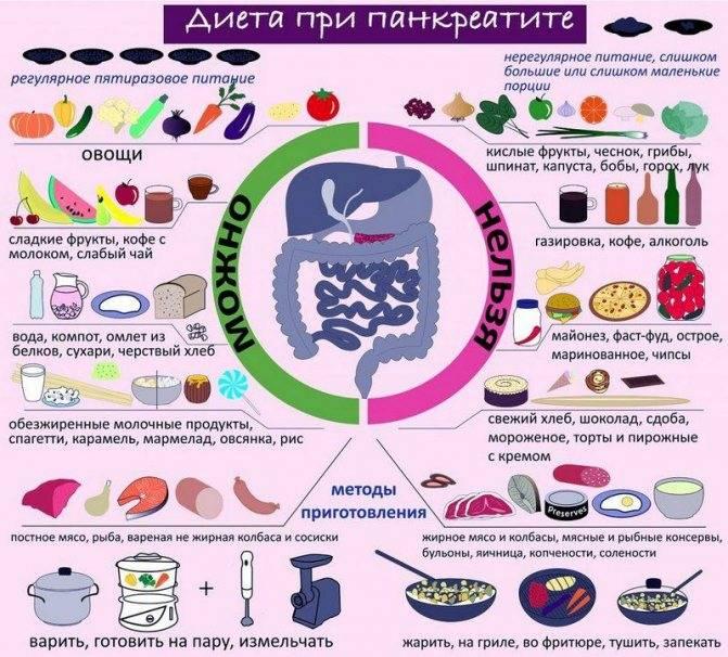 Как правильно питаться, имея диагноз холецистит?
