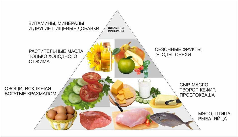 Список запрещенных продуктов которые нельзя есть при гипертонии