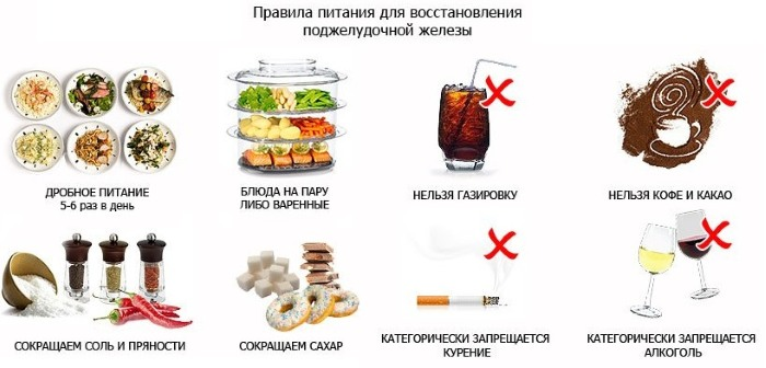 Хронический панкреатит: питание при диете «5п» для лечения поджелудочной железы