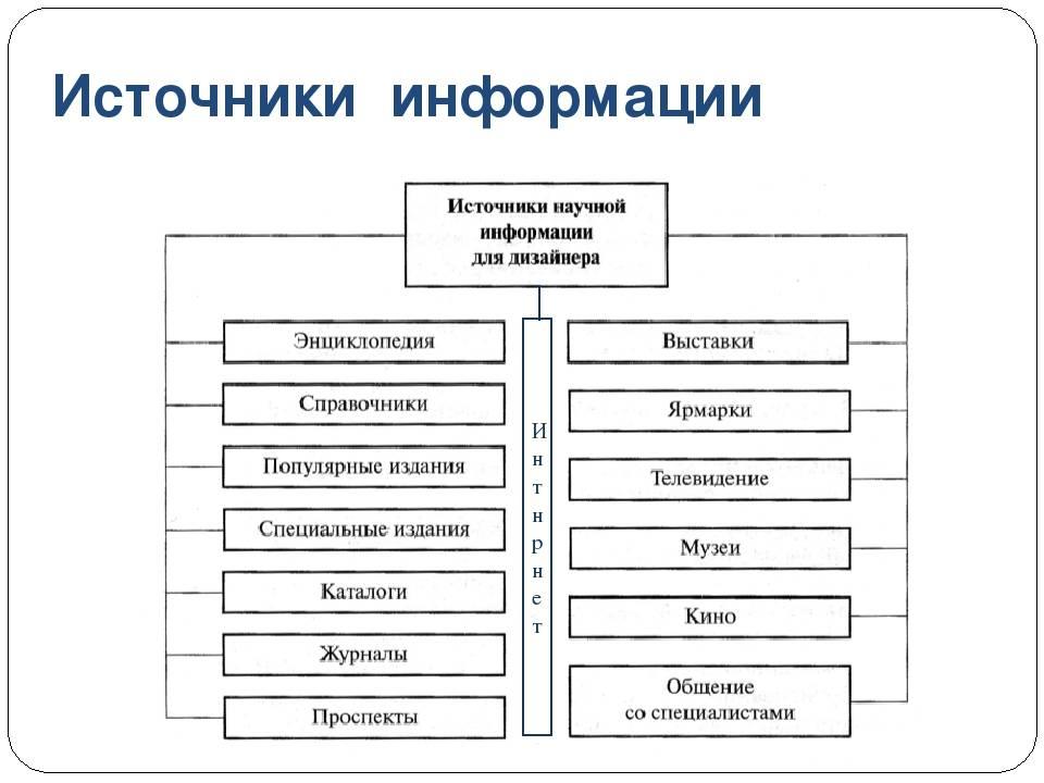 § 2. источники и приёмники информации