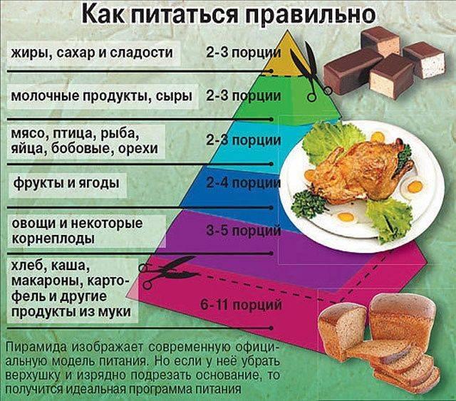 Чем можно заменить сахар при правильном питании