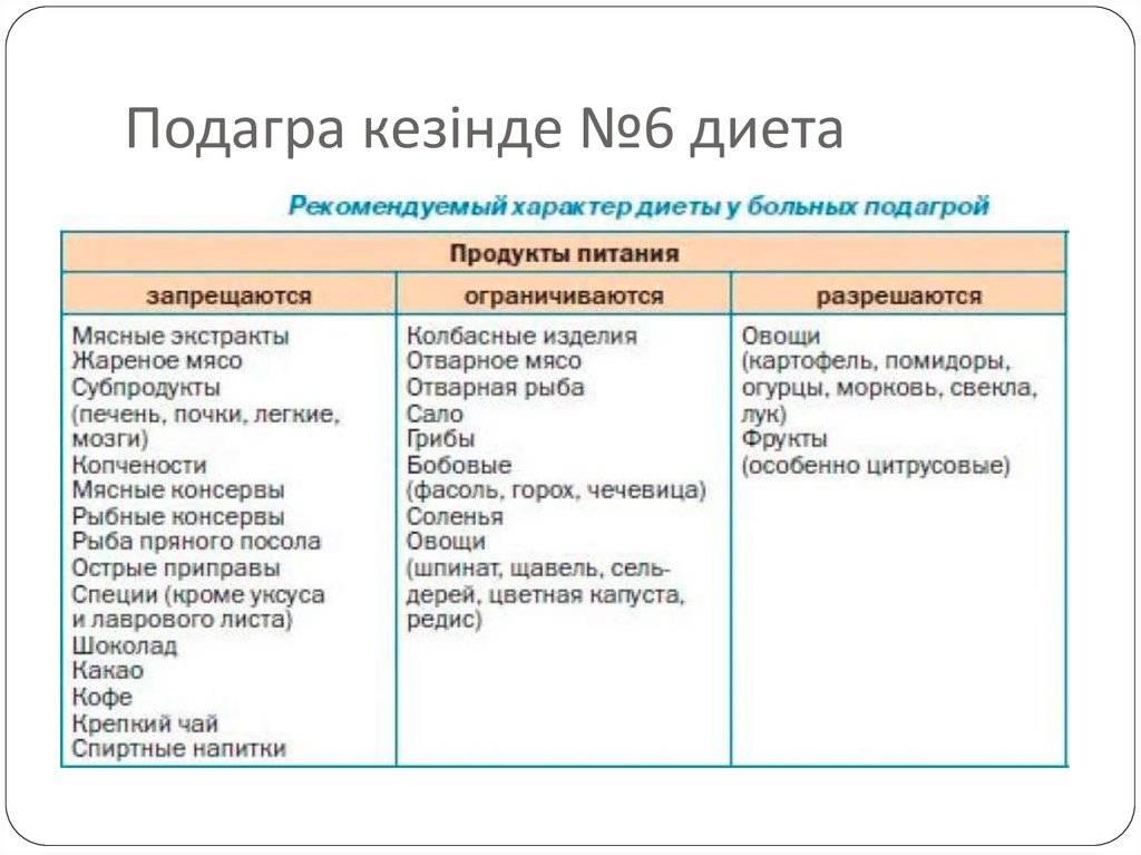 Запрещенные продукты при подагре: список